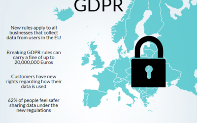 GDPR Compliance – 6 GDPR Questions You Need To Answer